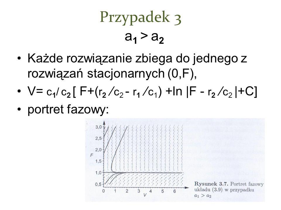 Przypadek 3 a1 > a2 Każde rozwiązanie zbiega do jednego z rozwiązań stacjonarnych (0,F), V= c1/ c2 [ F+(r2 / c2 - r1 / c1) +ln |F - r2 / c2 |+C]